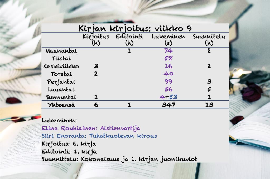 Kirjoittajagram ajankäyttöä.